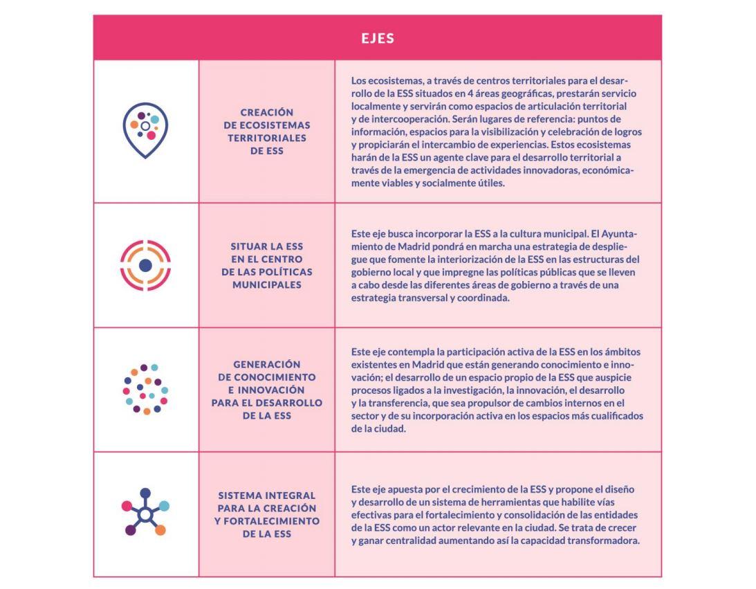 Tabla del Proyecto Plan estrategico economia social madrid 2
