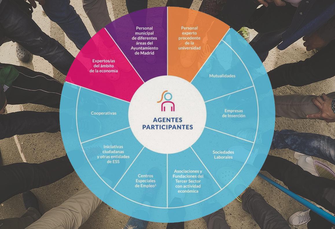 Gráfica del Proyecto Plan estrategico economia social madrid 3